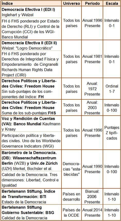 Índices de Democracia. Freedom House, Voz y Rendición de Cuentas, Bertelsmann, Barómetro de la Democracia, Democracia Efectiva
